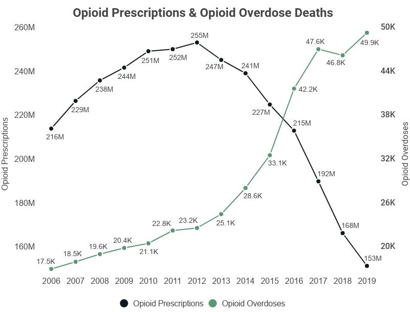 Drug prescriptions versus opioid deaths